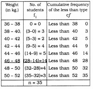 KSEEB SSLC Class 10 Maths Solutions Chapter 13 Statistics Ex 13.4 Q 2.1