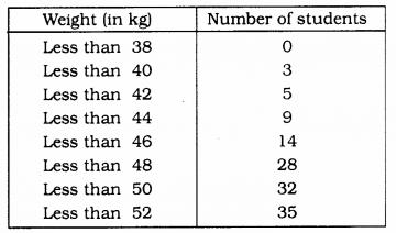 KSEEB SSLC Class 10 Maths Solutions Chapter 13 Statistics Ex 13.4 Q 2