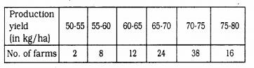KSEEB SSLC Class 10 Maths Solutions Chapter 13 Statistics Ex 13.4 Q 3