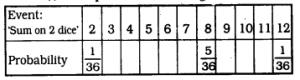 KSEEB SSLC Class 10 Maths Solutions Chapter 14 Probability Ex 14.1 Q 22