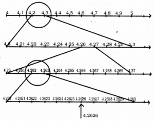 KSEEB Solutions for Class 9 Maths Chapter 1 Number Systems Ex 1.4 2
