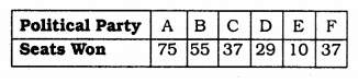 KSEEB Solutions for Class 9 Maths Chapter 14 Statistics Ex 14.3 Q 12