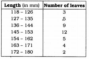 KSEEB Solutions for Class 9 Maths Chapter 14 Statistics Ex 14.3 Q 13