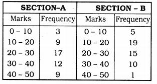 KSEEB Solutions for Class 9 Maths Chapter 14 Statistics Ex 14.3 Q 15