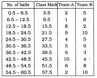 KSEEB Solutions for Class 9 Maths Chapter 14 Statistics Ex 14.3 Q 17