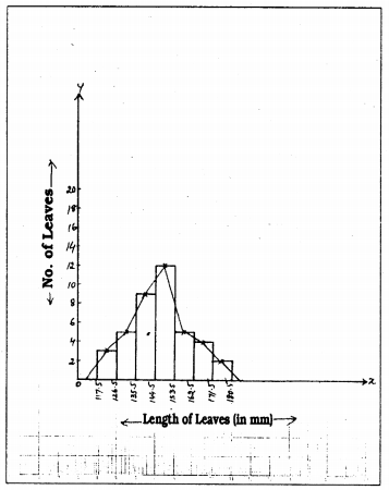 KSEEB Solutions for Class 9 Maths Chapter 14 Statistics Ex 14.3 Q 4.1