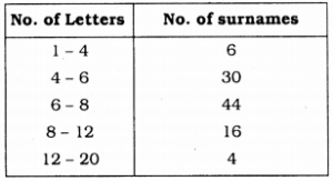 KSEEB Solutions for Class 9 Maths Chapter 14 Statistics Ex 14.3 Q 9