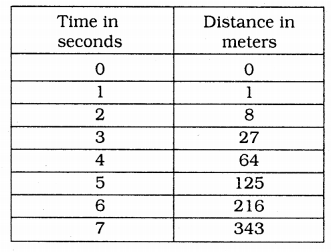 KSEEB Solutions for Class 9 Science Chapter 9 Force and Laws of Motion 9