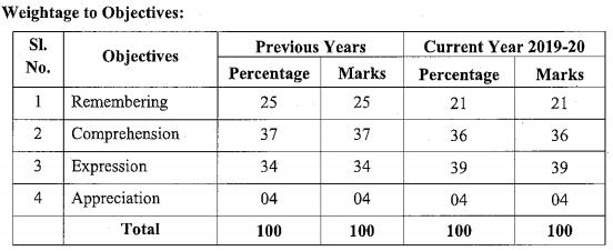 Karnataka SSLC English Model Question Paper Design 1st Language 1