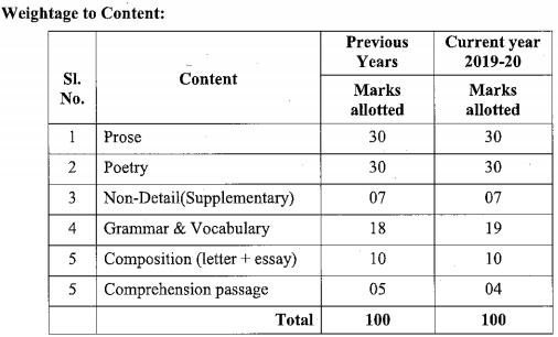 Karnataka SSLC English Model Question Paper Design 1st Language 2