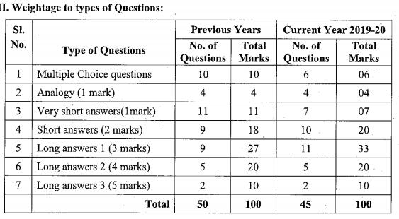 Karnataka SSLC English Model Question Paper Design 1st Language 3