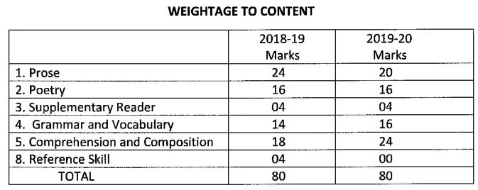 Karnataka SSLC English Model Question Paper Design 2