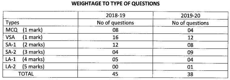 Karnataka SSLC English Model Question Paper Design 4