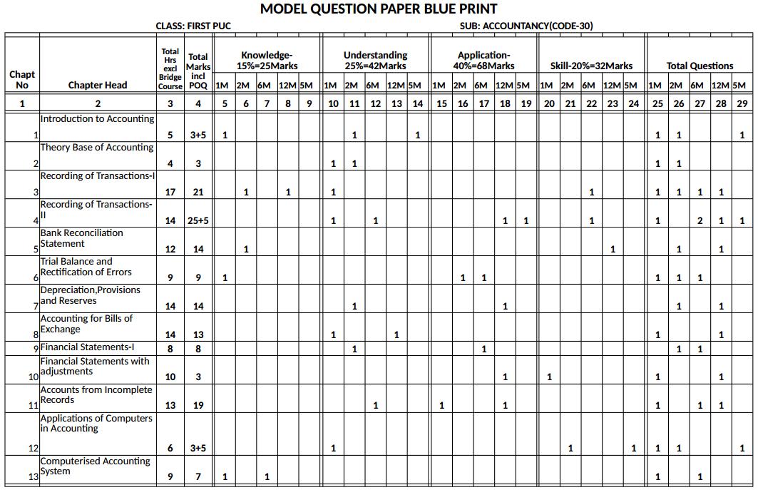 1st PUC Accountancy Blue Print of Model Question Paper 1