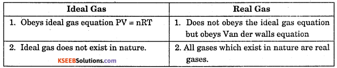 1st PUC Chemistry Question Bank Chapter 5 States of Matter - 3