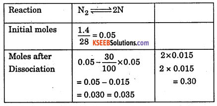 1st PUC Chemistry Question Bank Chapter 5 States of Matter - 61