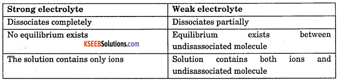 1st PUC Chemistry Question Bank Chapter 7 Equilibrium - 20