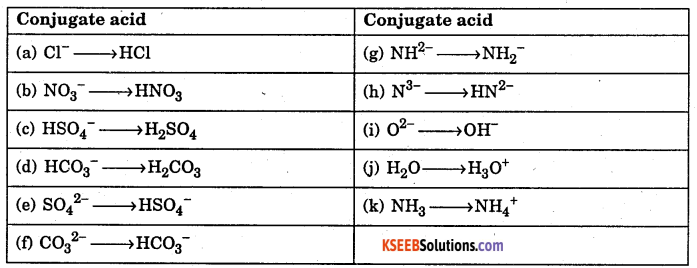 1st PUC Chemistry Question Bank Chapter 7 Equilibrium - 30