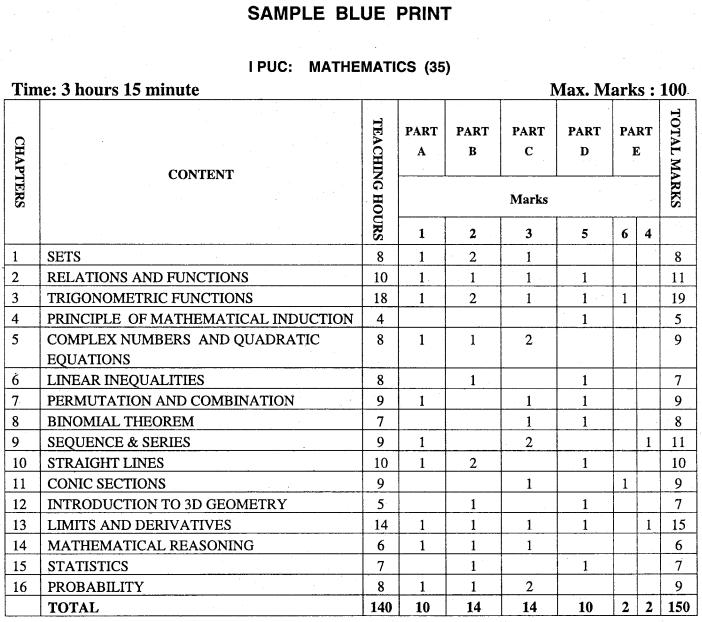 1st PUC Maths Blue Print of Model Question Paper