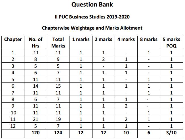 2nd PUC Business Studies Blue Print of Model Question Paper 1