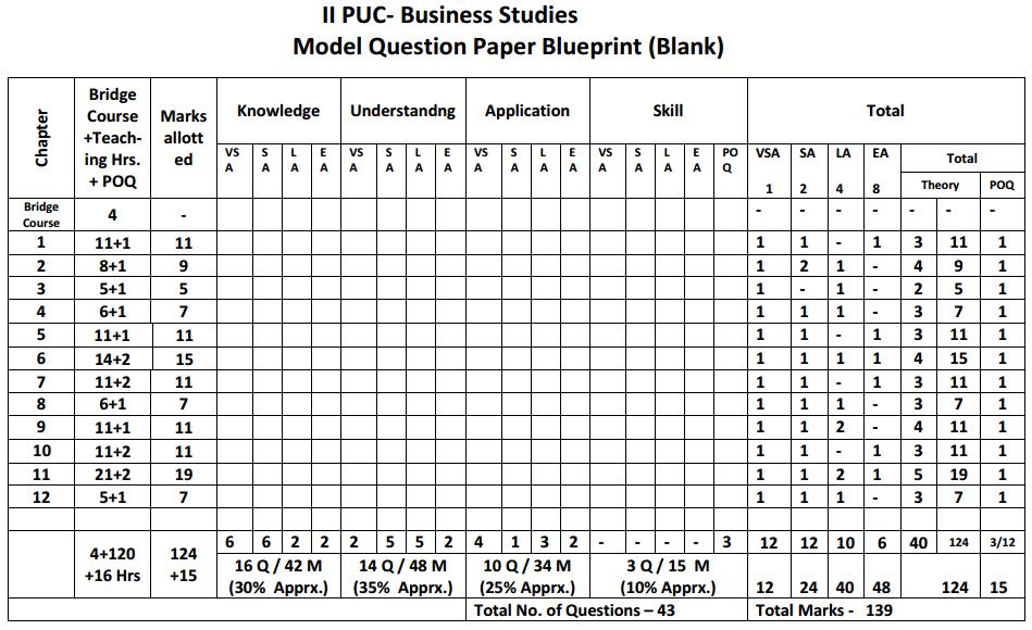 2nd PUC Business Studies Blue Print of Model Question Paper 2
