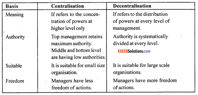 2nd PUC Business Studies Question Bank Chapter 5 Organising - 3
