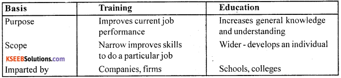 2nd PUC Business Studies Question Bank Chapter 6 Staffing - 1