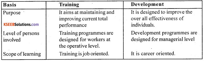 2nd PUC Business Studies Question Bank Chapter 6 Staffing - 2
