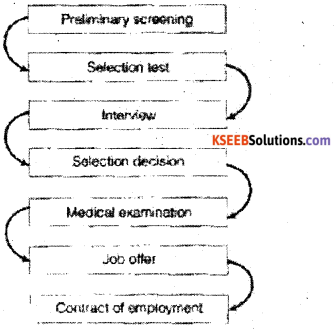 2nd PUC Business Studies Question Bank Chapter 6 Staffing - 4