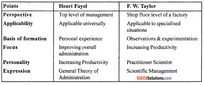 2nd PUC Business Studies Question Bank With Answers Chapter 2 Principles of Management - 6