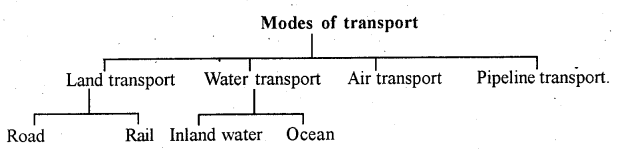 2nd PUC Geography Question Bank Chapter 4 Transport and Communication - 1