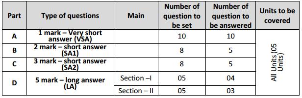 Karnataka 2nd PUC Biology Design of the Question Paper
