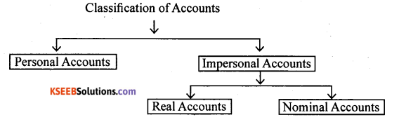 1st PUC Accountancy Question Bank Chapter 3 Recording of Transactions I - 11