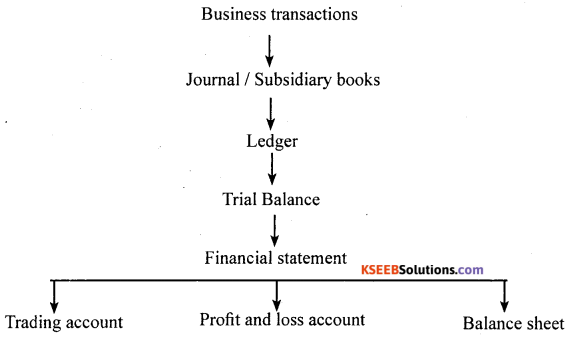 1st PUC Accountancy Question Bank Chapter 3 Recording of Transactions I - 17