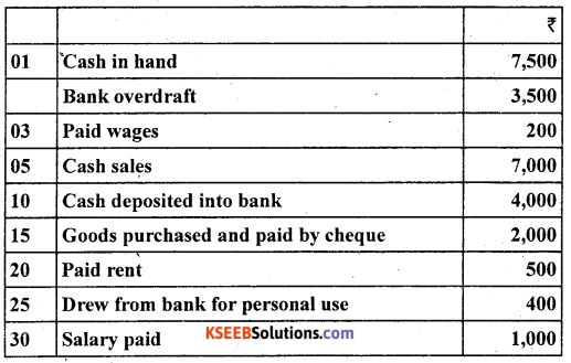 1st PUC Accountancy Question Bank Chapter 4 Recording of Transactions II - 30