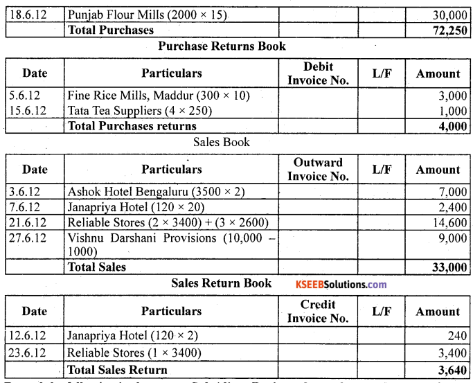 1st PUC Accountancy Question Bank Chapter 4 Recording of Transactions II - 63