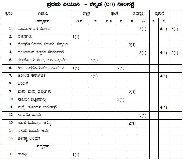 1st PUC Kannada Blue Print of Model Question Paper 3