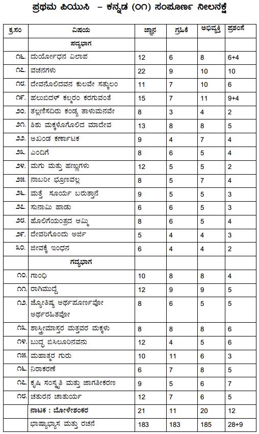 1st PUC Kannada Blue Print of Model Question Paper 7