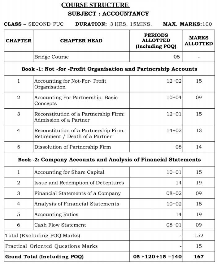 2nd PUC Accountancy Blue Print of Model Question Paper 2