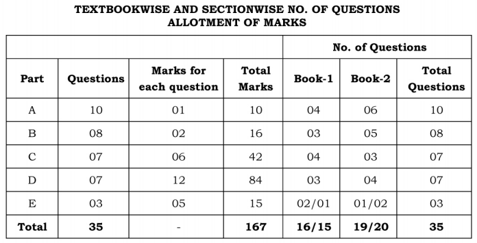 2nd PUC Accountancy Blue Print of Model Question Paper 3