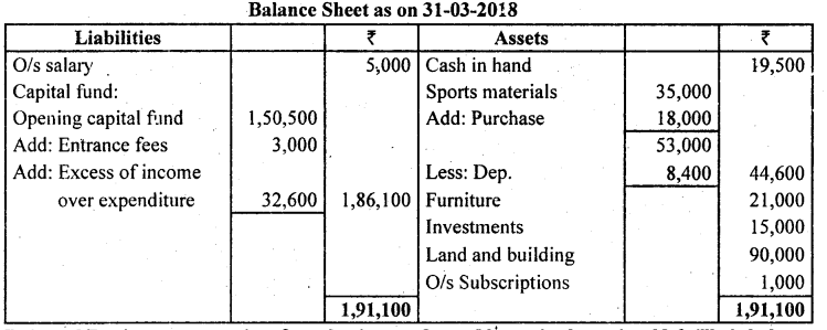 2nd PUC Accountancy Model Question Paper 1 with Answers - 15