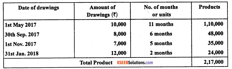 2nd PUC Accountancy Model Question Paper 1 with Answers - 2