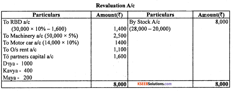 2nd PUC Accountancy Model Question Paper 4 with Answers - 13
