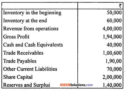 2nd PUC Accountancy Model Question Paper 4 with Answers - 25