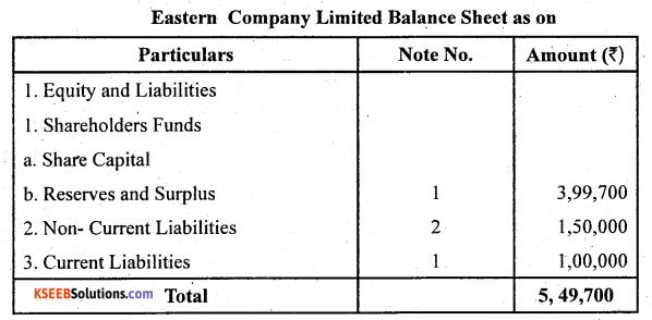 2nd PUC Accountancy Question Bank Chapter 1 Accounting for Share Capital - 16