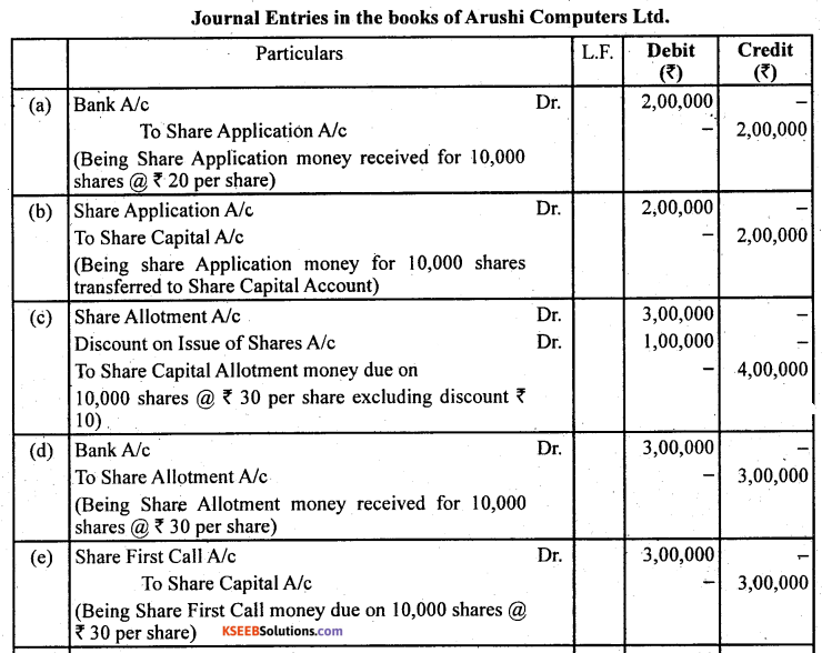 2nd PUC Accountancy Question Bank Chapter 1 Accounting for Share Capital - 30