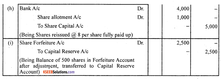 2nd PUC Accountancy Question Bank Chapter 1 Accounting for Share Capital - 52