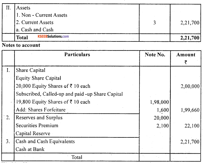 2nd PUC Accountancy Question Bank Chapter 1 Accounting for Share Capital - 56