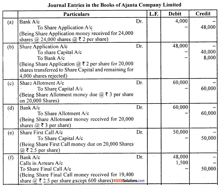 2nd PUC Accountancy Question Bank Chapter 1 Accounting for Share Capital - 66