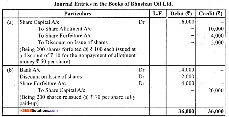 2nd PUC Accountancy Question Bank Chapter 1 Accounting for Share Capital - 70